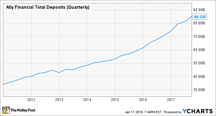 ALLY Total Deposits (Quarterly) Chart