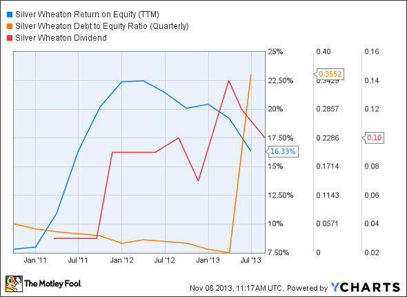 SLW Return on Equity (TTM) Chart