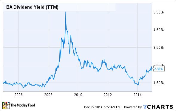 BA Dividend Yield (TTM) Chart