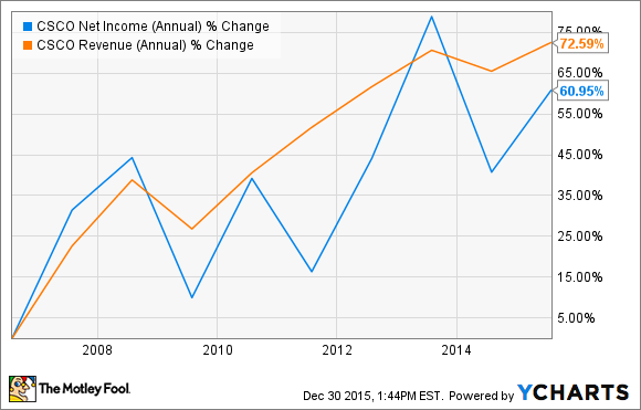 CSCO Net Income (Annual) Chart