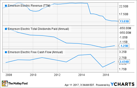 EMR Revenue (TTM) Chart