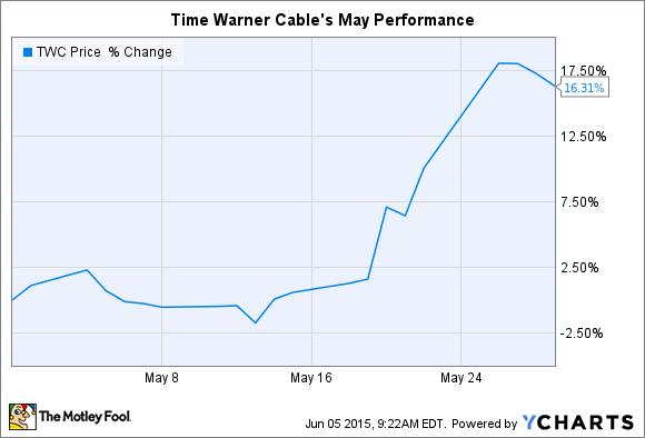 TWC Chart