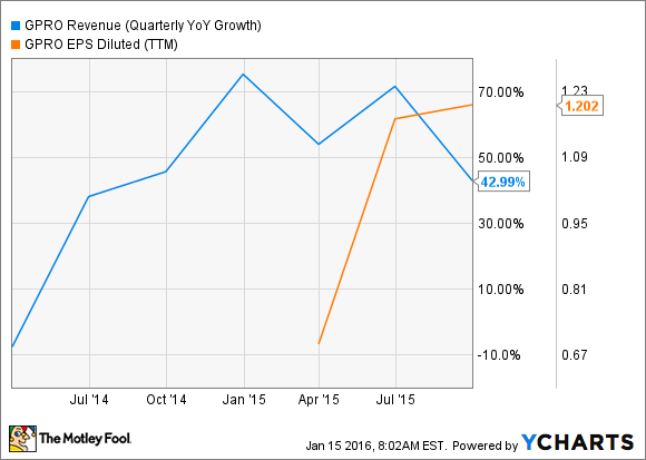 GPRO Revenue (Quarterly YoY Growth) Chart