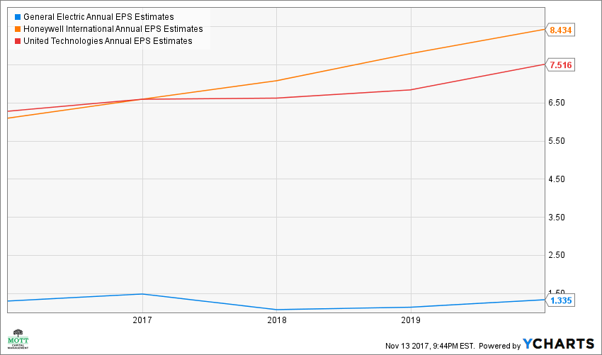 GE Annual EPS Estimates Chart