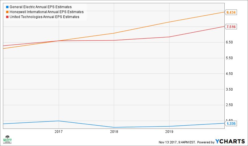 GE Annual EPS Estimates Chart