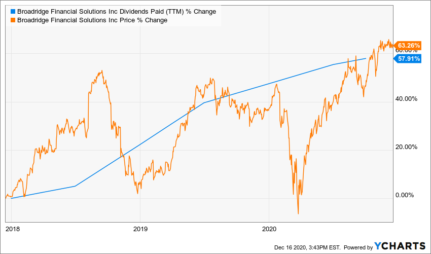 BR Dividends Paid (TTM) Chart