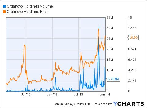 ONVO Volume Chart