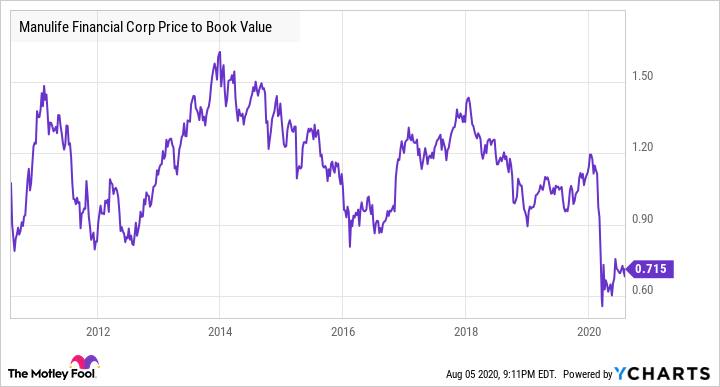MFC Price to Book Value Chart