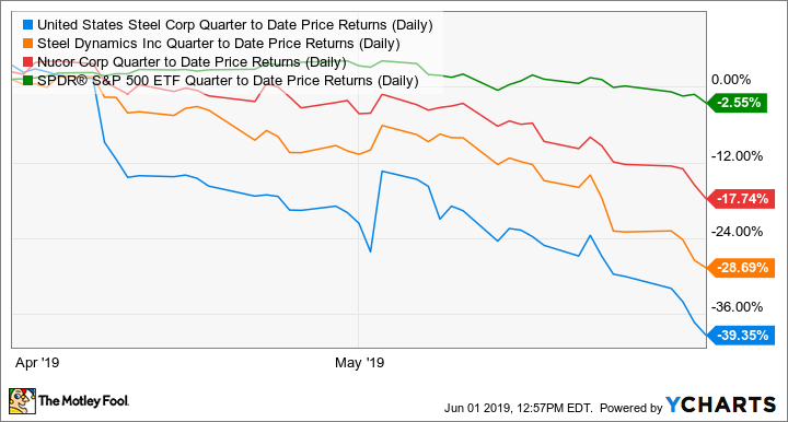 X Quarter to Date Price Returns (Daily) Chart