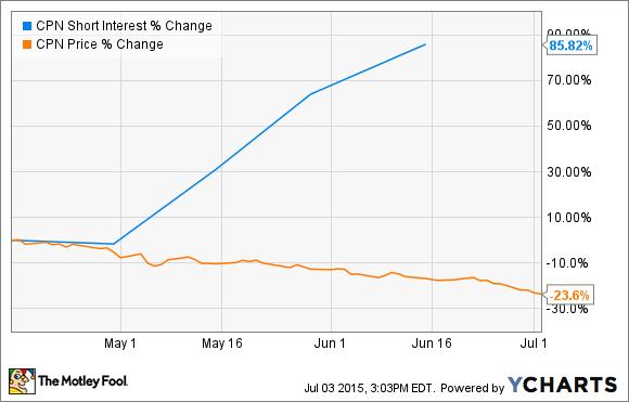 CPN Short Interest Chart