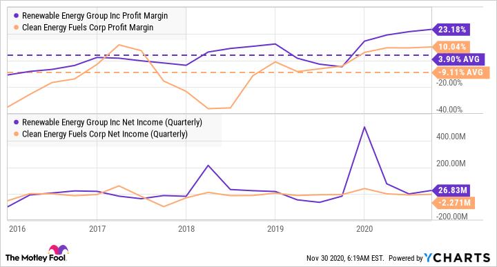 REGI Profit Margin Chart