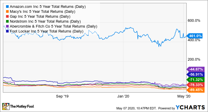 AMZN 5 Year Total Returns (Daily) Chart