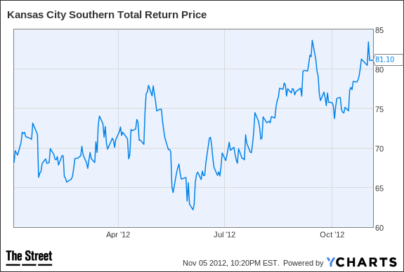 KSU Total Return Price Chart