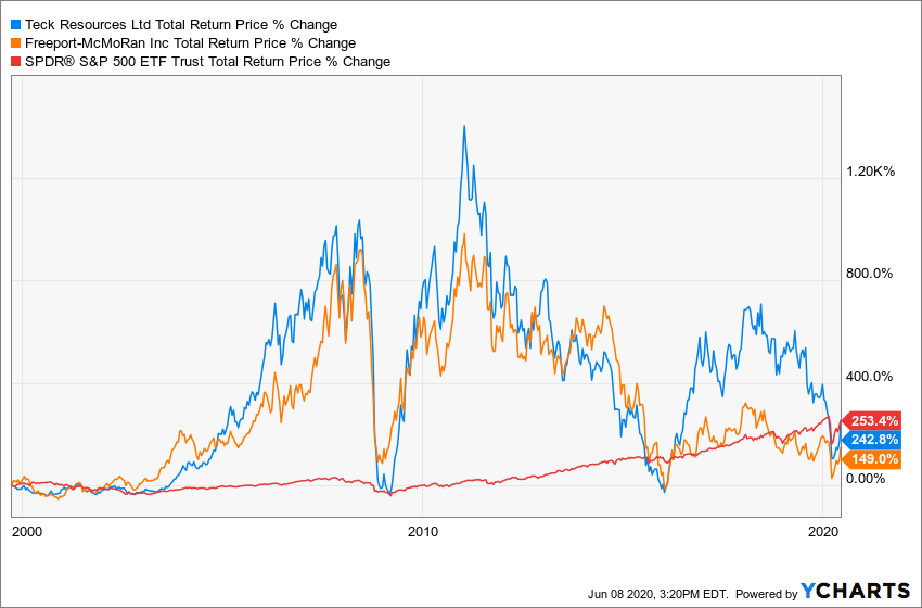 TECK Total Return Price Chart
