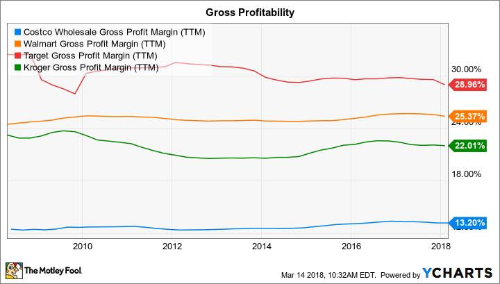 COST Gross Profit Margin (TTM) Chart