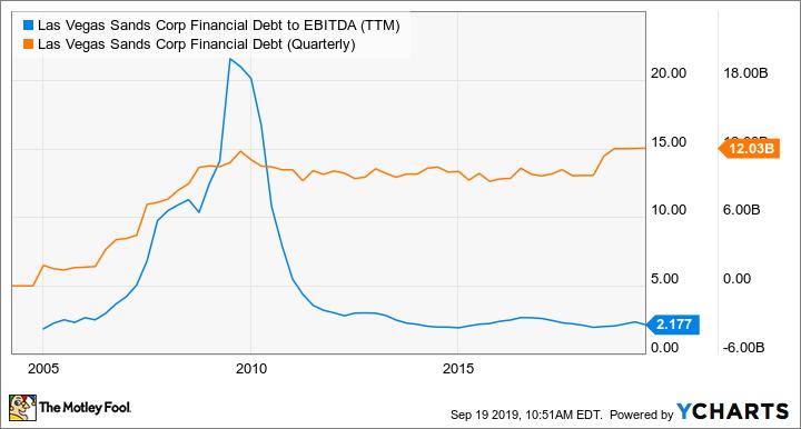 LVS Financial Debt to EBITDA (TTM) Chart