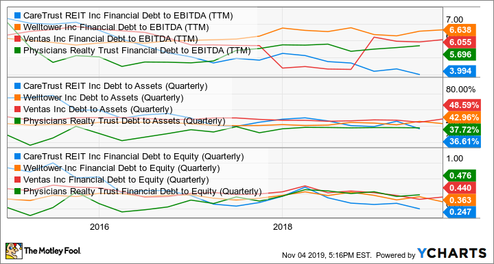 CTRE Financial Debt to EBITDA (TTM) Chart