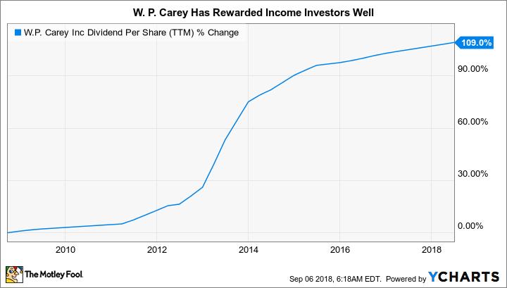 WPC Dividend Per Share (TTM) Chart