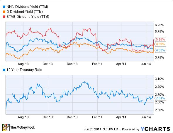 NNN Dividend Yield (TTM) Chart