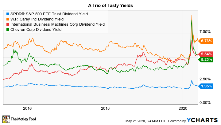 SPY Dividend Yield Chart