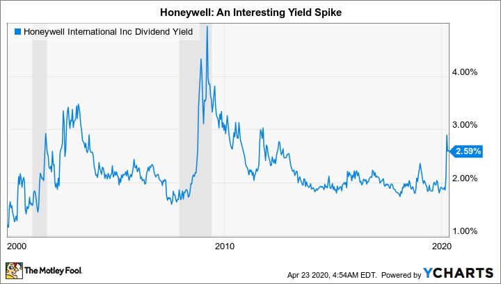 HON Dividend Yield Chart