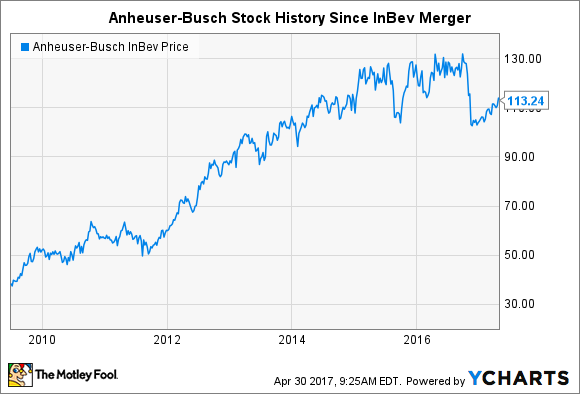Anheuser Busch Stock History The Making Of A Global Beer Giant