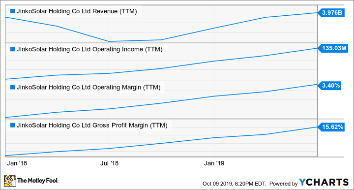 JKS Revenue (TTM) Chart
