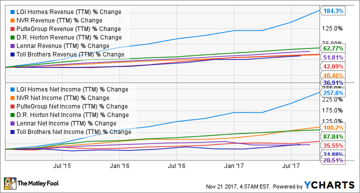 LGIH Revenue (TTM) Chart
