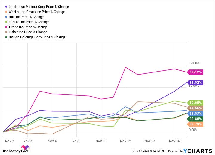 RIDE Chart