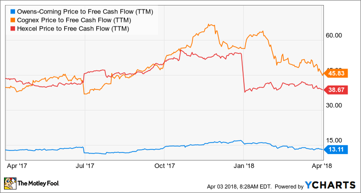 OC Price to Free Cash Flow (TTM) Chart