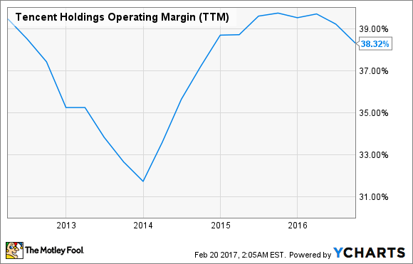 TCEHY Operating Margin (TTM) Chart