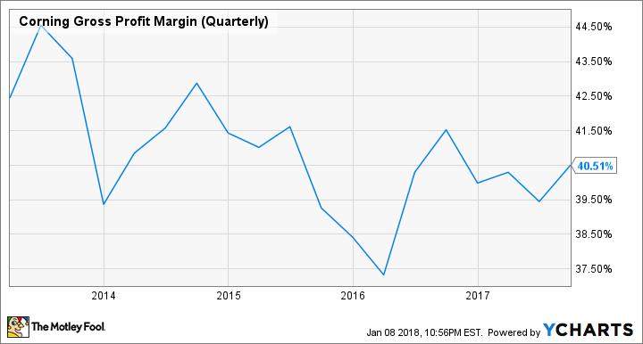 GLW Gross Profit Margin (Quarterly) Chart