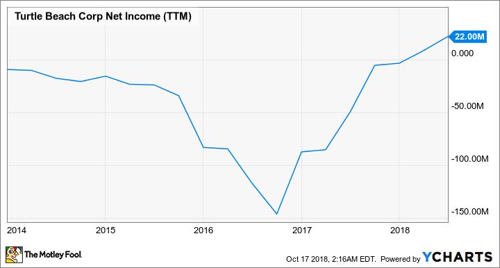 HEAR Net Income (TTM) Chart