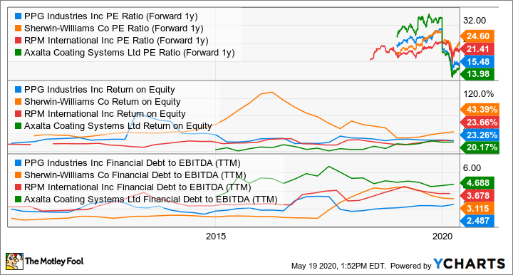 PPG PE Ratio (Forward 1y) Chart