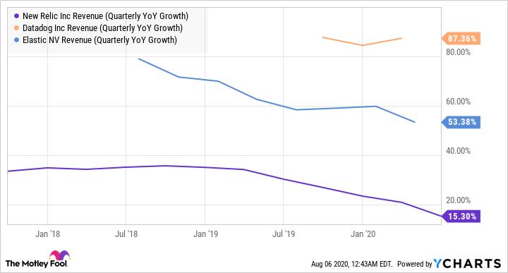 NEWR Revenue (Quarterly YoY Growth) Chart