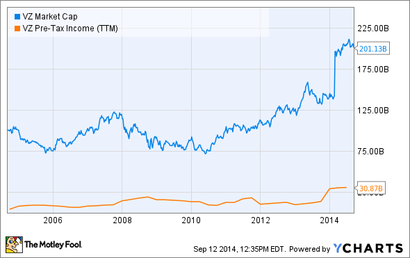 VZ Market Cap Chart