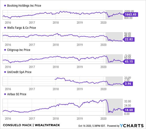 BKNG Chart