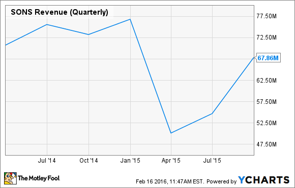 SONS Revenue (Quarterly) Chart