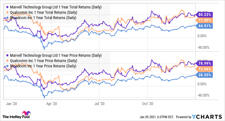 MRVL 1 Year Total Returns (Daily) Chart