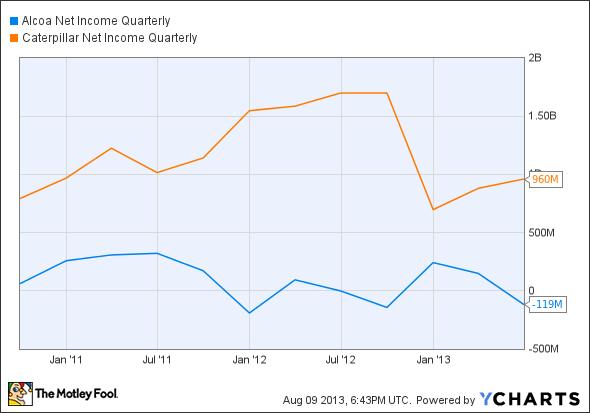 AA Net Income Quarterly Chart