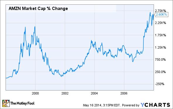 AMZN Market Cap Chart