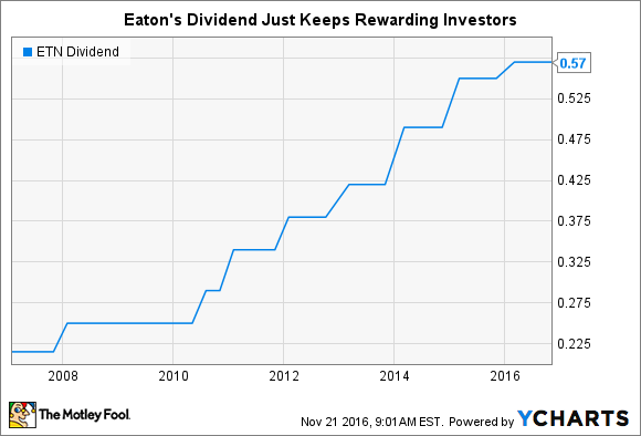 ETN Dividend Chart