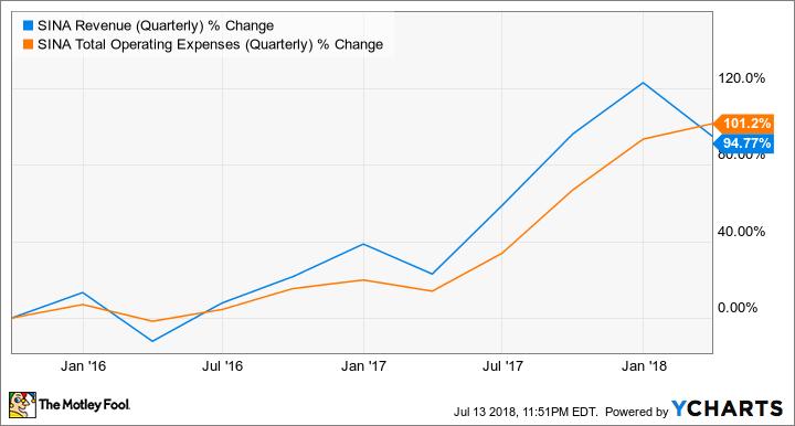 SINA Revenue (Quarterly) Chart