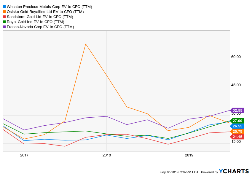 WPM EV to CFO (TTM) Chart