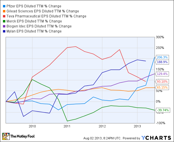 PFE EPS Diluted TTM Chart