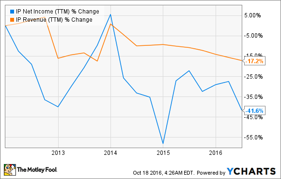 IP Net Income (TTM) Chart