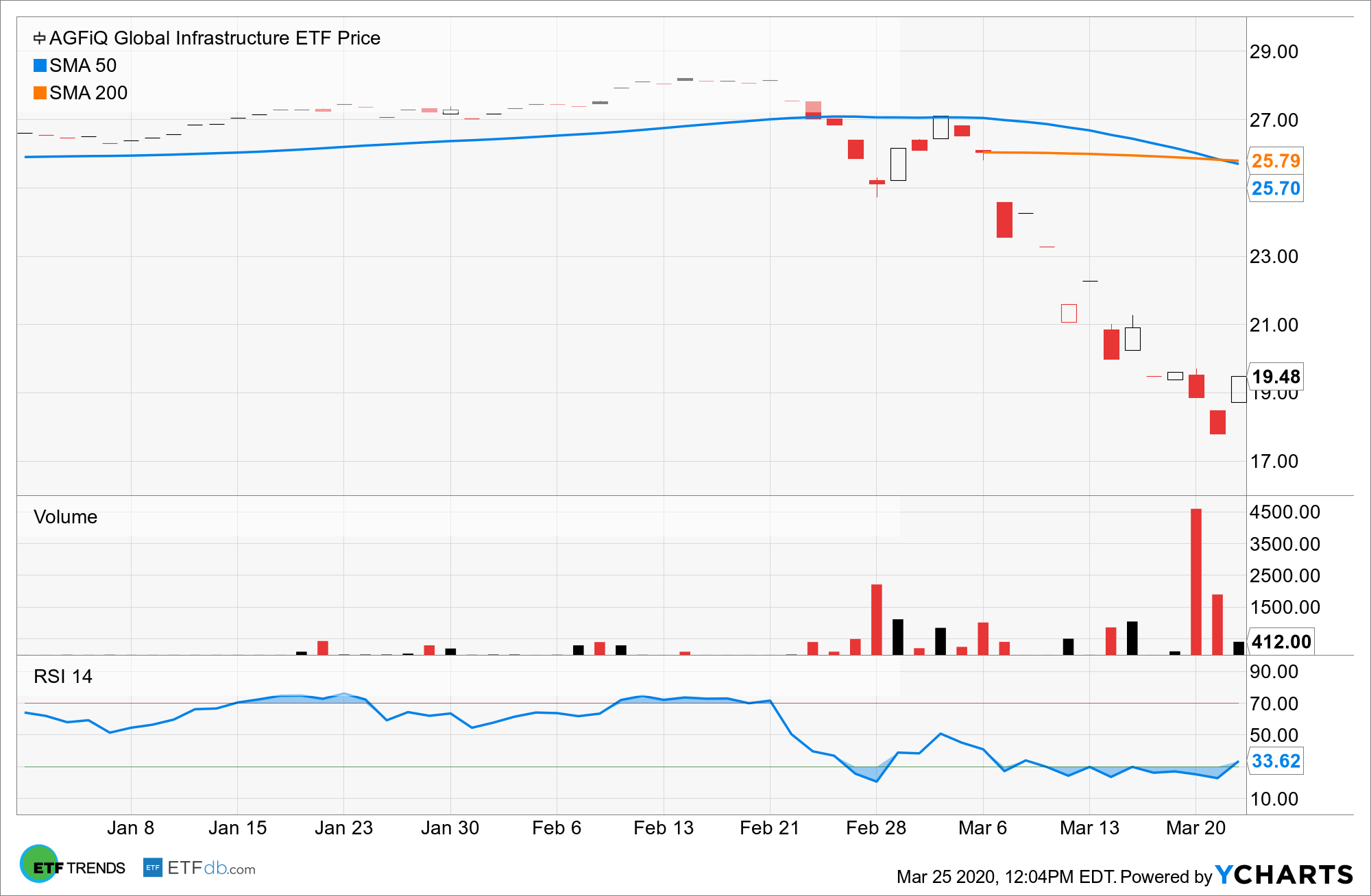 GLIF Chart