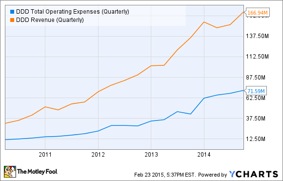 DDD Total Operating Expenses (Quarterly) Chart
