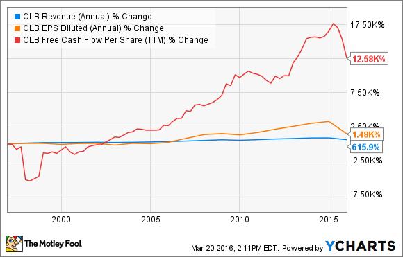CLB Revenue (Annual) Chart