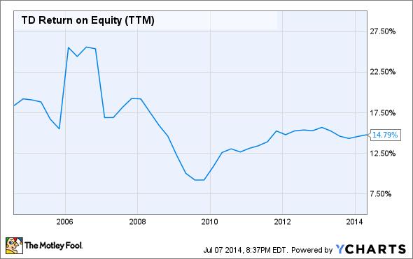 TD Return on Equity (TTM) Chart